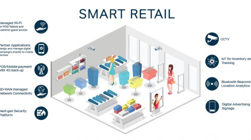 SMART RETAIL: AI, IOT AND ROBOTICS  IS THE GAME CHANGER