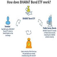 Bharat Bond ETF-Series II: A Safe option, but should you invest?